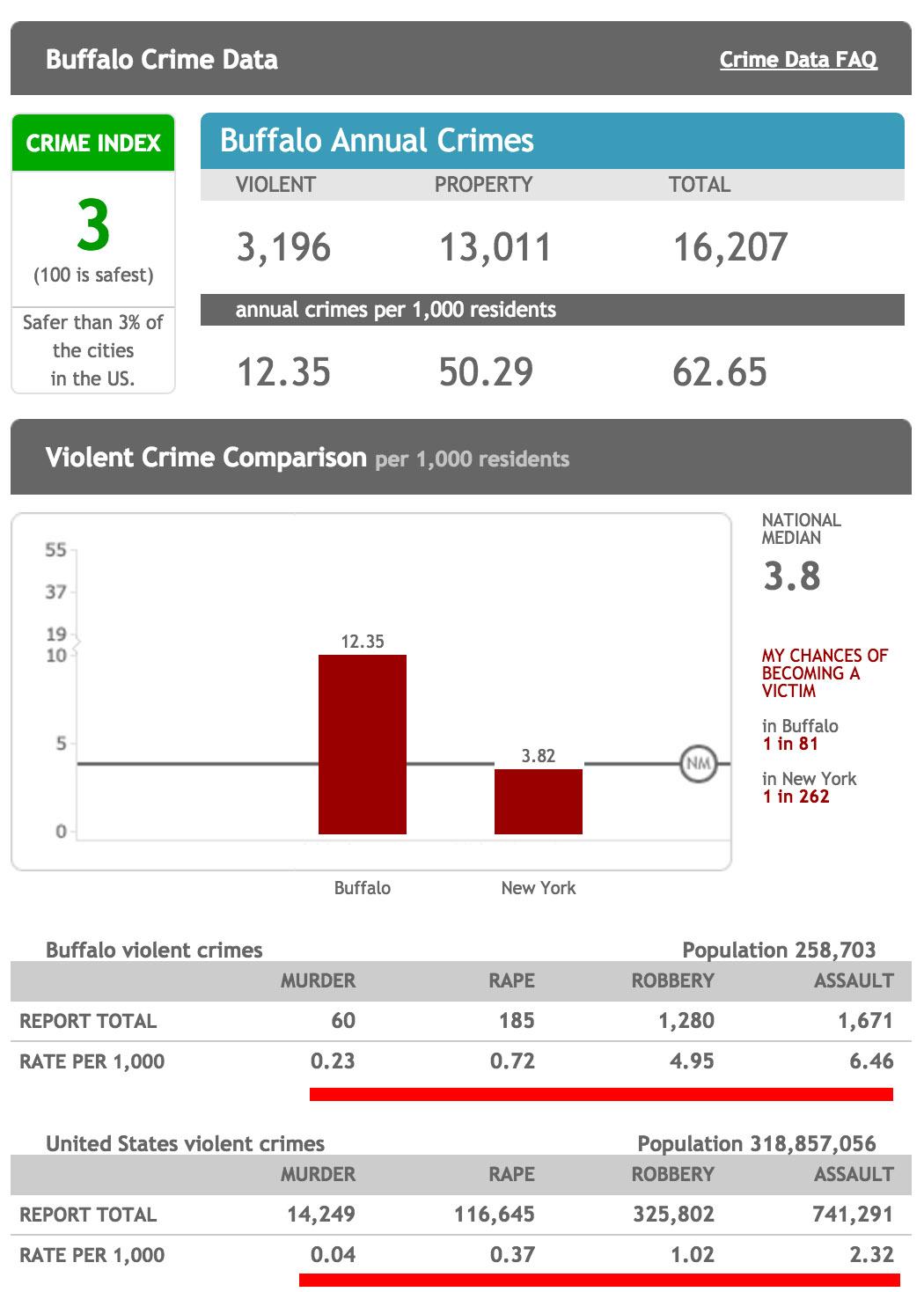buffalo ny crime stats